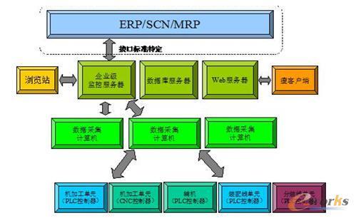 管理信息化征文:汽车发动机车间生产过程监控系统研究