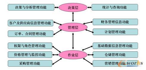 系统模块功能划分