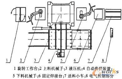 汽车门盖柔性成型制造系统的设计