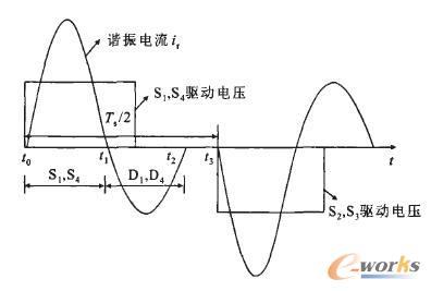 串联谐振电流断续工作模式下的波形图
