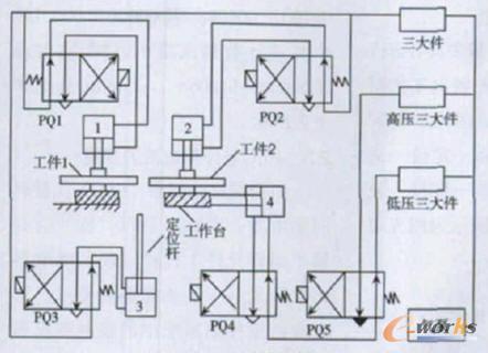 3 焊接     接通焊接开关,保持电磁阀pq1,pq2 和pq4线圈带电,电磁阀pq