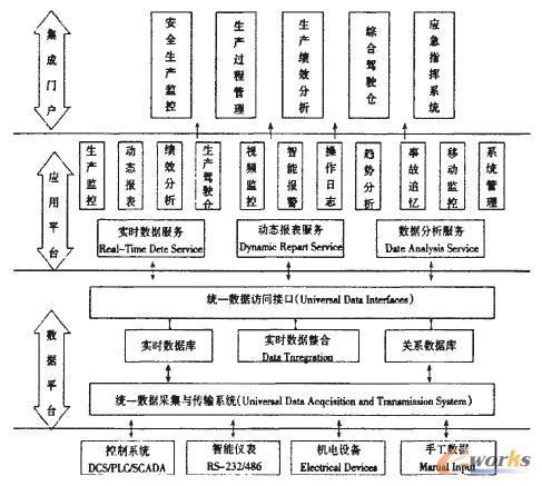 安全生产信息化管理系统展板