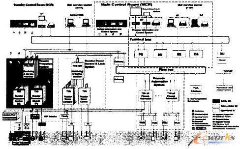 现场总线技术profibus在核电站的应用