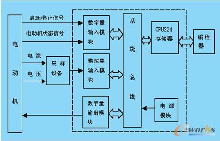 试论plc在电动机保护中的应用
