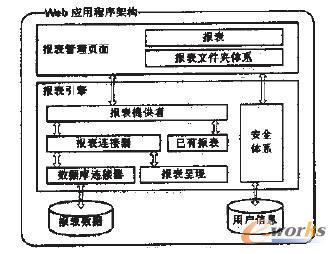 net框架下的前端分析工具的架构
