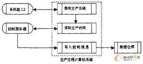 数据应用层结构图