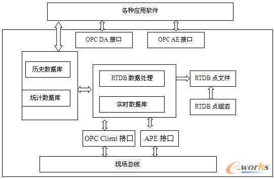 图2 数据库体系结构图-2009产品创新数字化峰会征文 数字化智能工厂