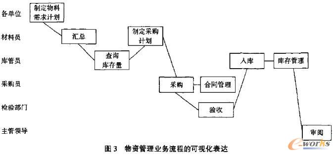 数据流动程图的绘制拥有助于bpr