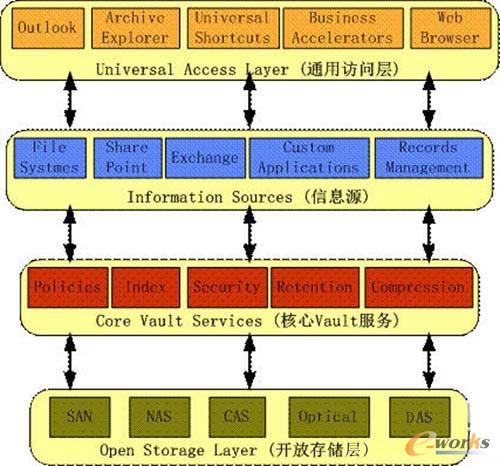 由于采用了分层结构,每一层完成各自的功能,从而提供了无限的灵活