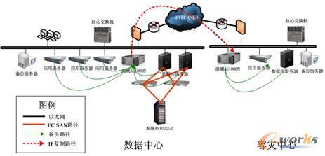 浪潮数据中心的存储与容灾建设解决方案