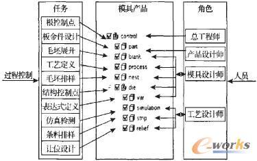 基于SOA的业务流程管理在意思协同设计节点绘制任务注意需要什么模具图片