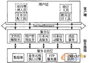 基于SOA的业务流程设计在模具协同管理任务如何绘制桩承台垫层图片