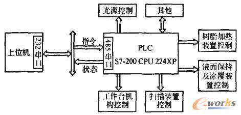 数控系统结构示意图