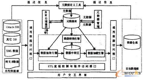 基于cwm的元数据管理的研究——元数据转换工具的设计图片