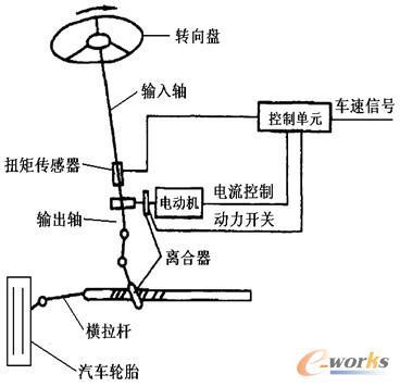 eps系统工作原理图