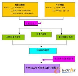 刚体系统动力学模型
