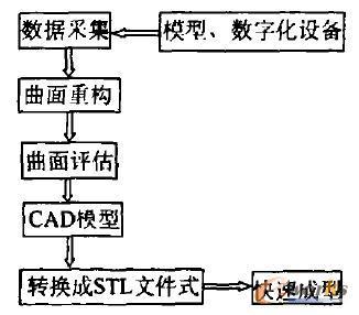 利用计算机辅助设计与加工技术进行产品复制,改进乃至新产品开发的