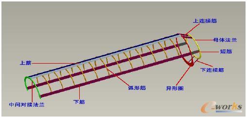 应用ansys 的有限元仿真功能,分析运载平台在一定载荷下的结构强度,确
