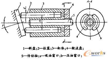 液压传动中常见液压泵的工作原理及应用图片