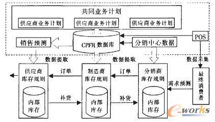 图3供应链cpfr模式