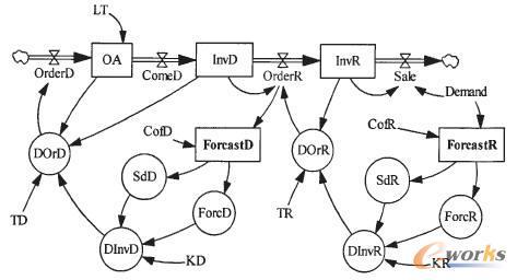 二级供应链系统库存策略的系统动力学研究