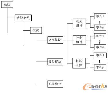 图2. p-bom结构示意图