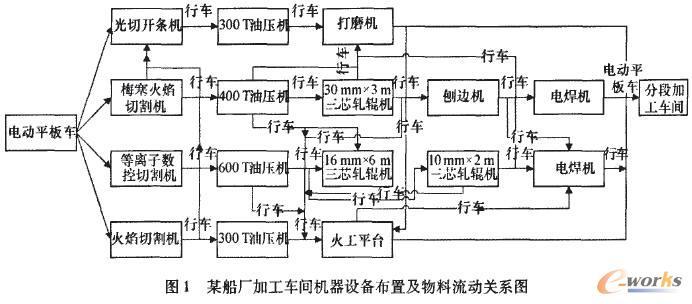 如图2所示,某船厂加工车间生产线共分为四个区域,每个区域为一条