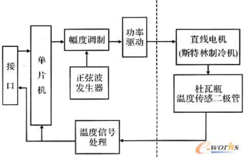 压缩机用直线伺服电机及其驱动控制器设计
