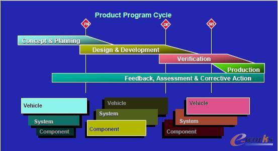 汽车产品研发过程中整车nvh性能的设计与控制流程