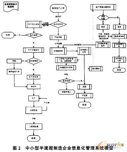 >> 文章内容 >> bpr理论在企业erp实施中的应用_(1)--  企业流程再造