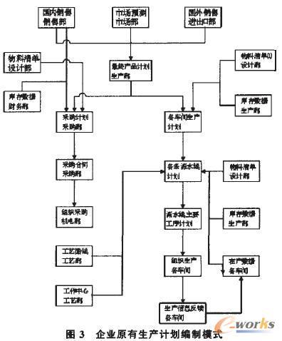 4)在分析系统整体流程模型的