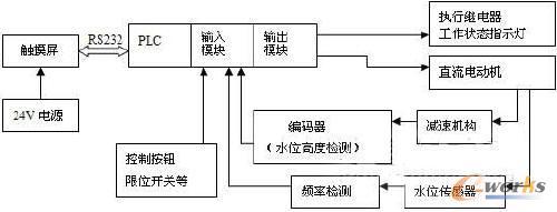 将水位传感器输出电感与外部电路组成lc振荡电路,就可将电感的变化