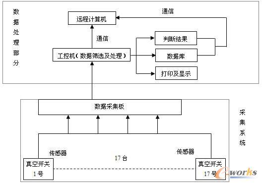 >> 断路器在线监测仪设计说明书  判断题:智能化断路器具有对电路进行