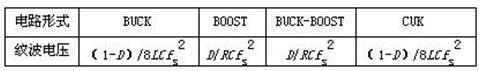 表2 高频纹波电压