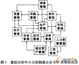 业务流程重组在中小企业ERP实施中的作用_流