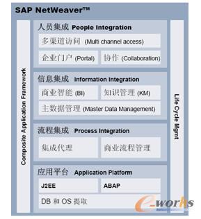 图1 以前SAP NetWeaver的架构图