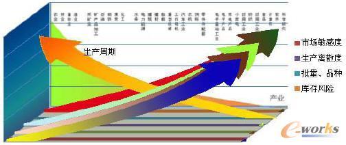 图表2 大尺度库存分析