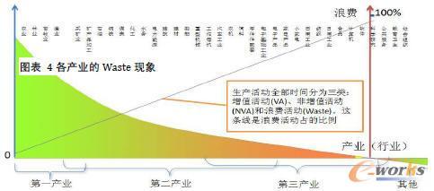 图表4 各产业的Waste现象