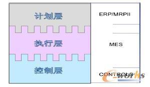 图表5 传统的三层信息化结构表述
