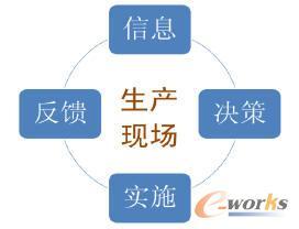 图表7 生产现场管理的信息系统