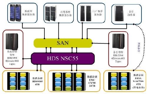 E works for Hitachi usp v architecture