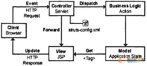 Struts框架图-基于SSH框架的PLM构件库管理系统的设计与实现