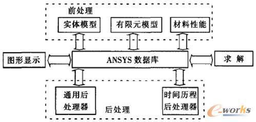 ansys的基本分析技术