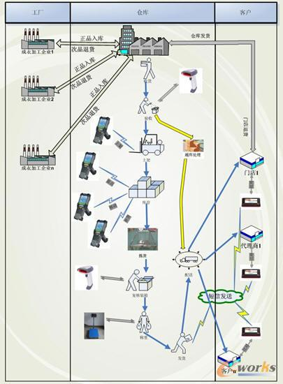图一:业务整体流程图