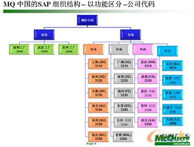 工厂7s管理组织架构图- 麦克维尔中国组织结构-ERP提升麦克维尔 武汉 工厂国际竞争力