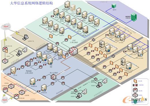 浙江大华技术单组织的erp系统如何实现多组织应用; 单组织erp系统如何