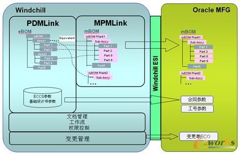 准确的传递给erp系统,公司实施了rtm集成项目