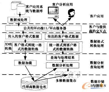 数据分析代理模式的体系结构