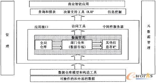 图1 商业智能体系结构示意图