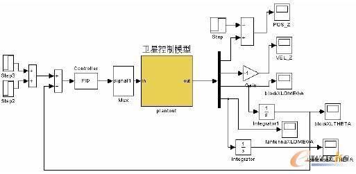 基于S函数模型的控制示意图
